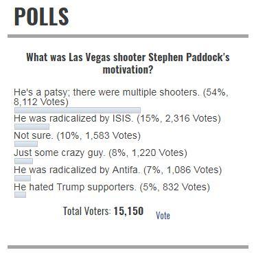 infowars poll